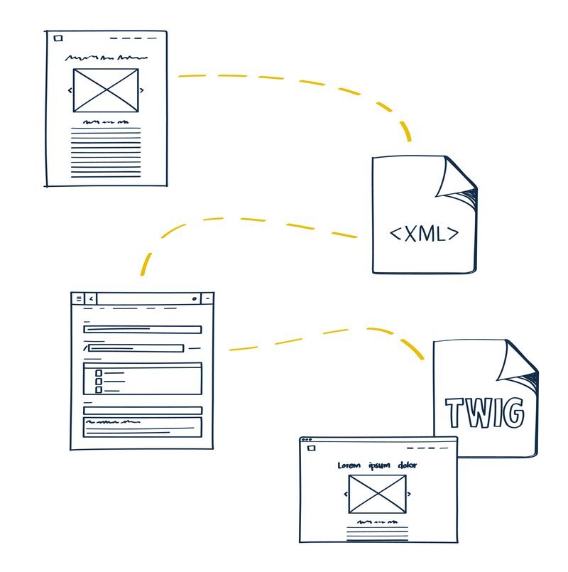 This diagram shows a wireframe, the XML implementation of a template, the admin form for entering the content, a Twig template that outputs this data, and the frontend output.